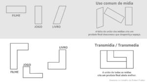 Nesta imagem podemos ver como os diferentes meios se complementam, caracterizando o conceito de transmídia.