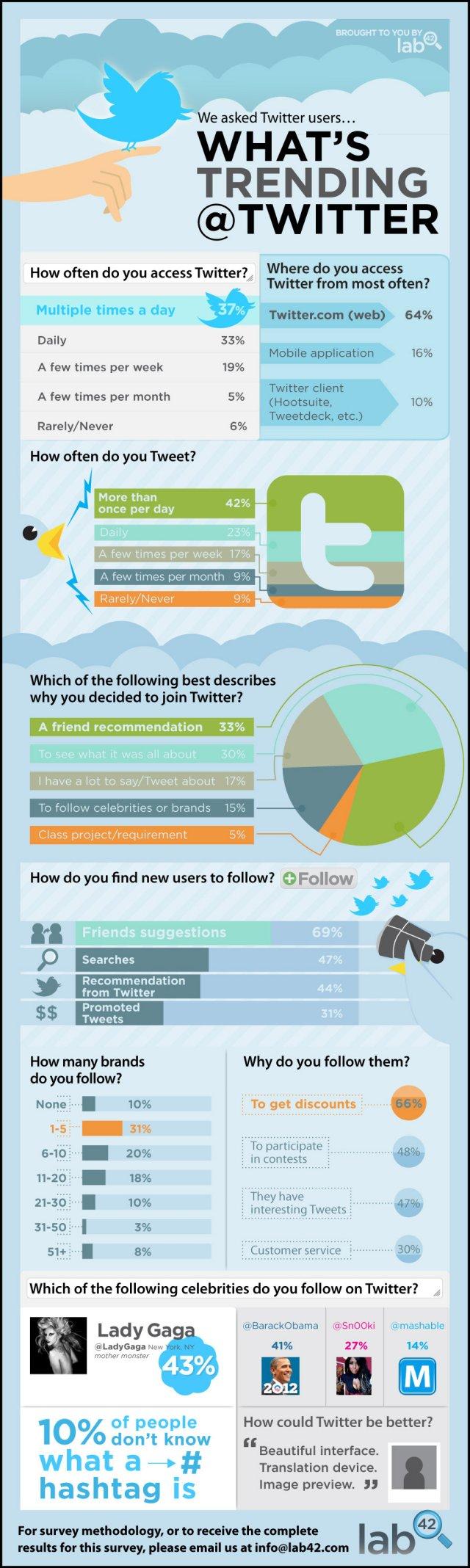 infografico como pessoas usam twitter Como as pessoas estão utilizando o Twitter? | Infográfico