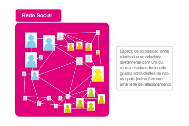 7fb6902559 Qual a diferença entre redes sociais e mídias sociais?