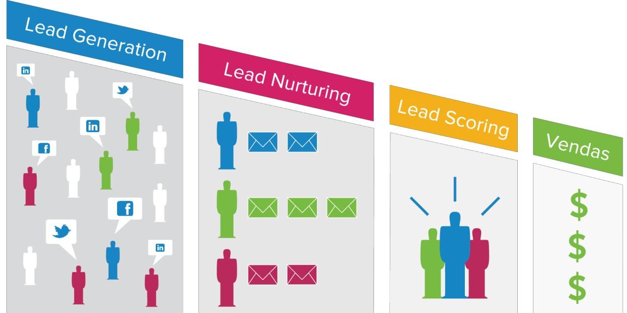 lead-nurturing-score-processo-venda