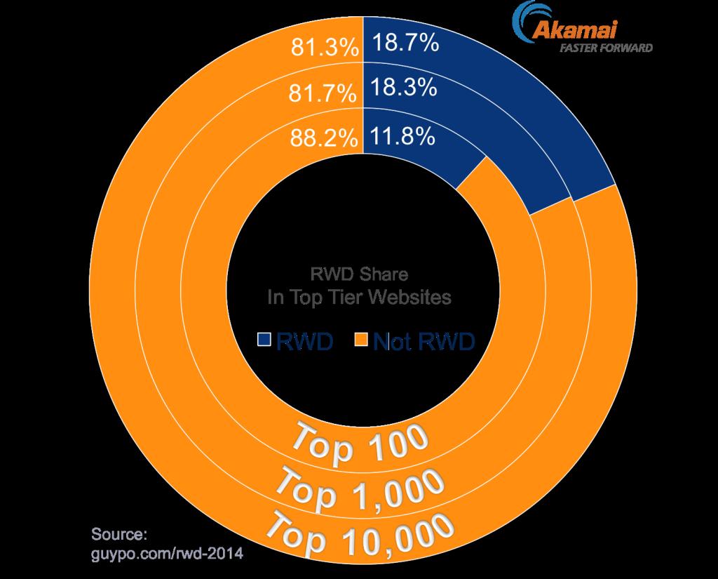 Quase 20% dos 10.000 maiores sites do mundo utilizam design responsivo.