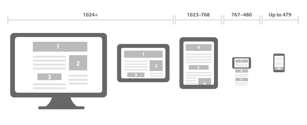 Entendendo como o layout responsivo se comporta.