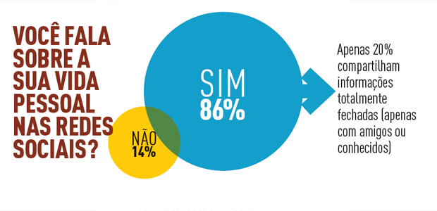 grafico-privacidade-brasileiros-cpbr6-youpix