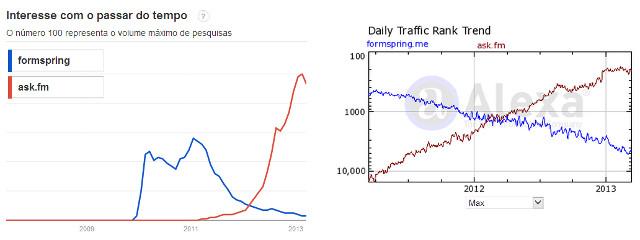 Comparação entre Fomspring.me e Ask.fm nas buscas do Google e tráfego estimado do Alexa