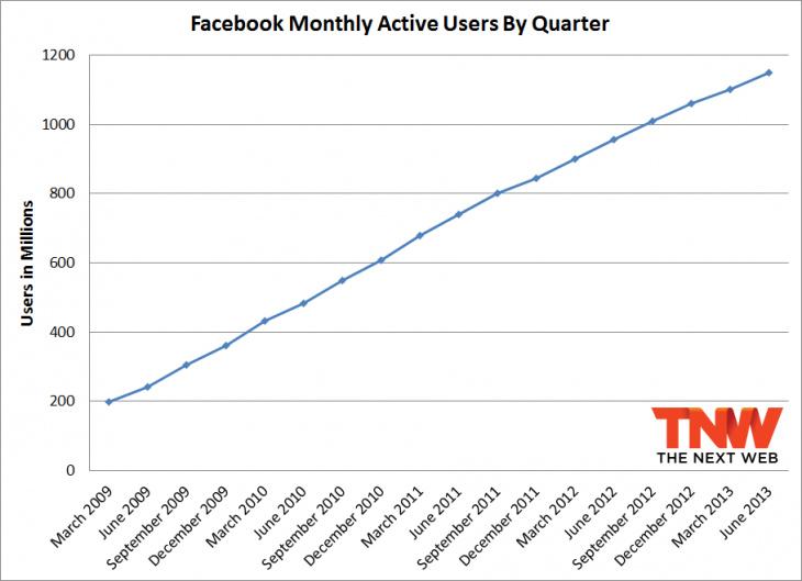 Gráfico de crescimento do número de usuários mensais do Facebook