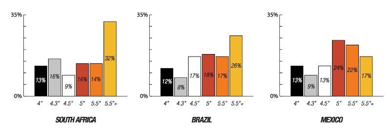 intencao-compra-smartphone-mercado-emergente