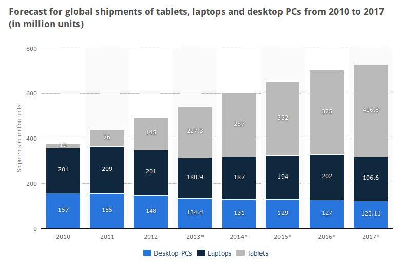 venda-desktop-laptops-tablets-2010-2017