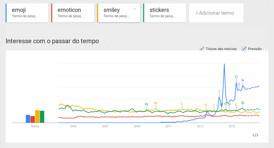 Emojis, Emoticons, Smileys e Stickers no Google Trends