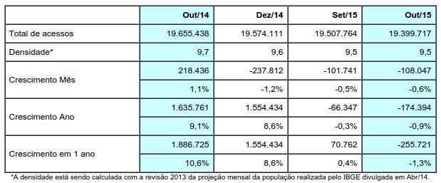 tabela-acessos-tv-assinatura-outubro-2015-brasil