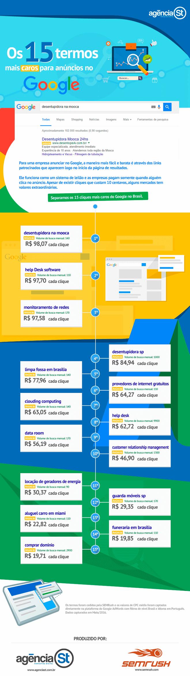infografico-google-adwords-palavras-mais-caras(1)