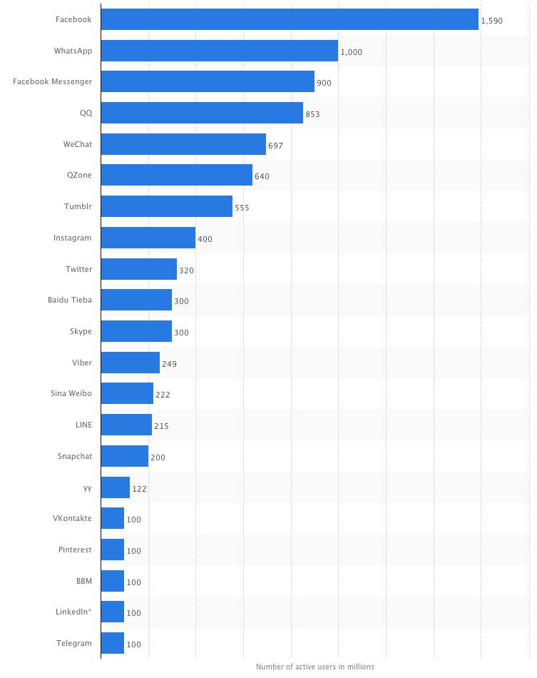 statista-top-social-network-im-2016-abril-april