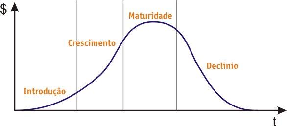 O ciclo de vida de um produto