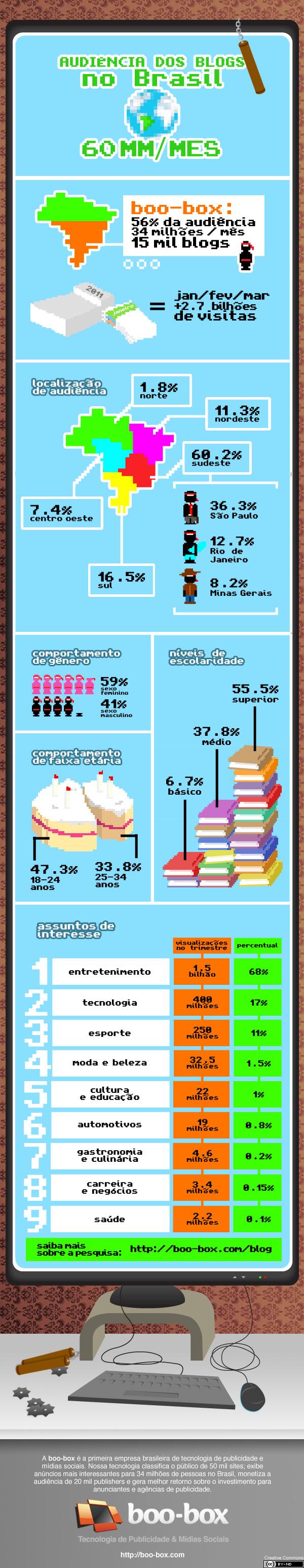 Audiência dos blogs no Brasil