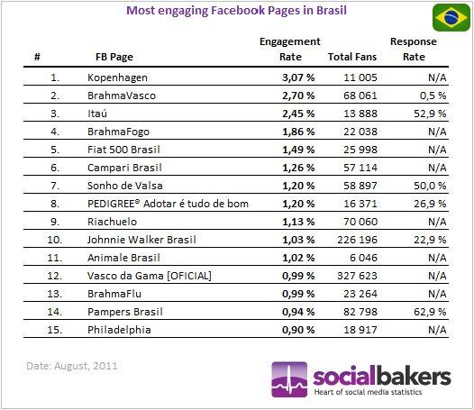 Fan Page brasileira com maior engajamento.