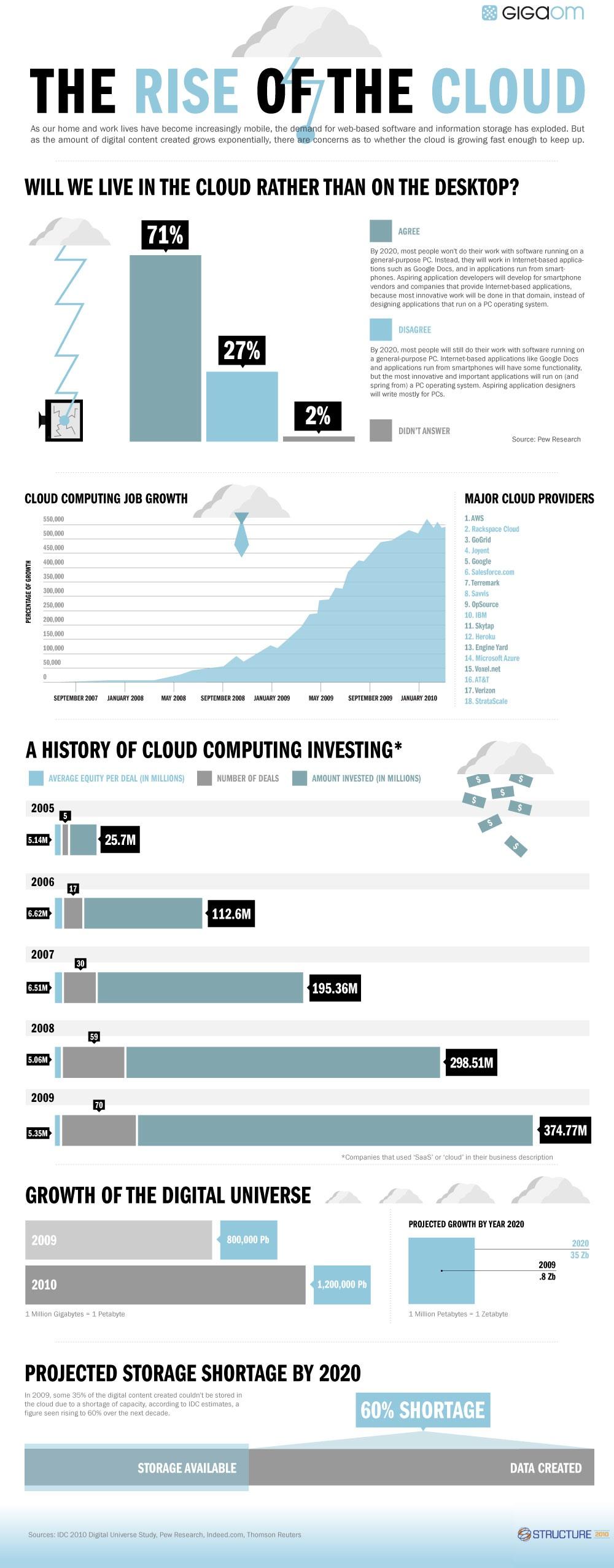 Crescimento do Cloud Computing