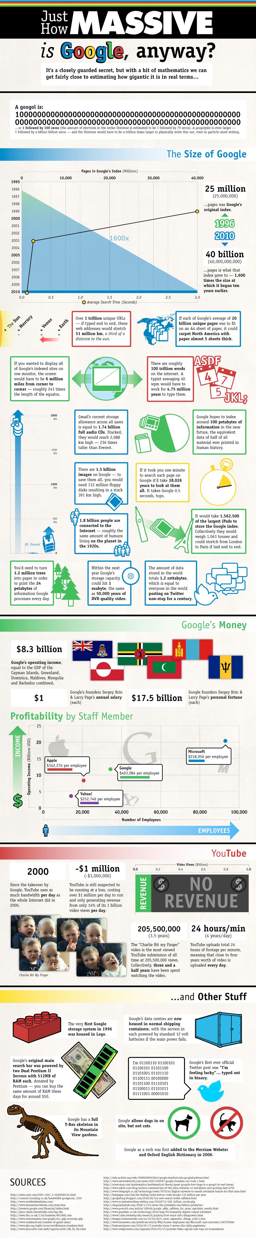 O tamanho do Google