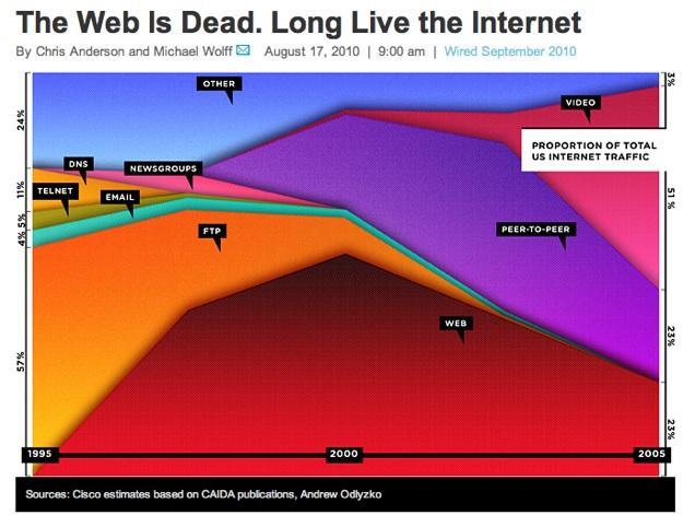 Grafico sobre o Final da Web