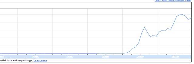 Gráfico do crescimento do Twitter no Brasil