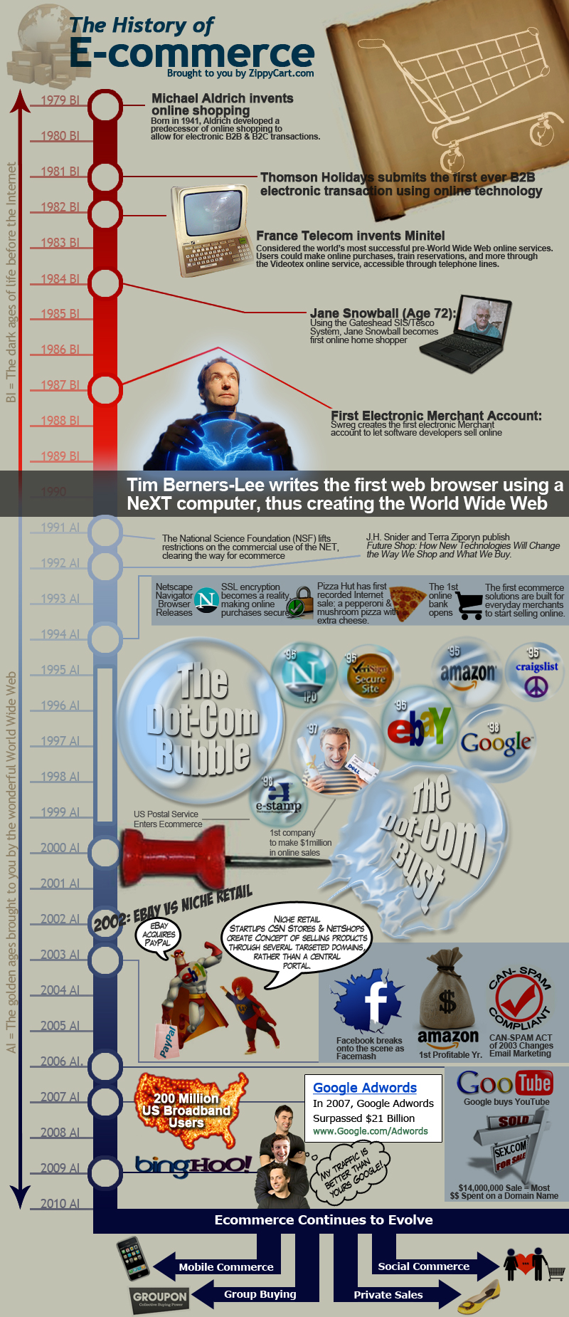 História do e-commerce