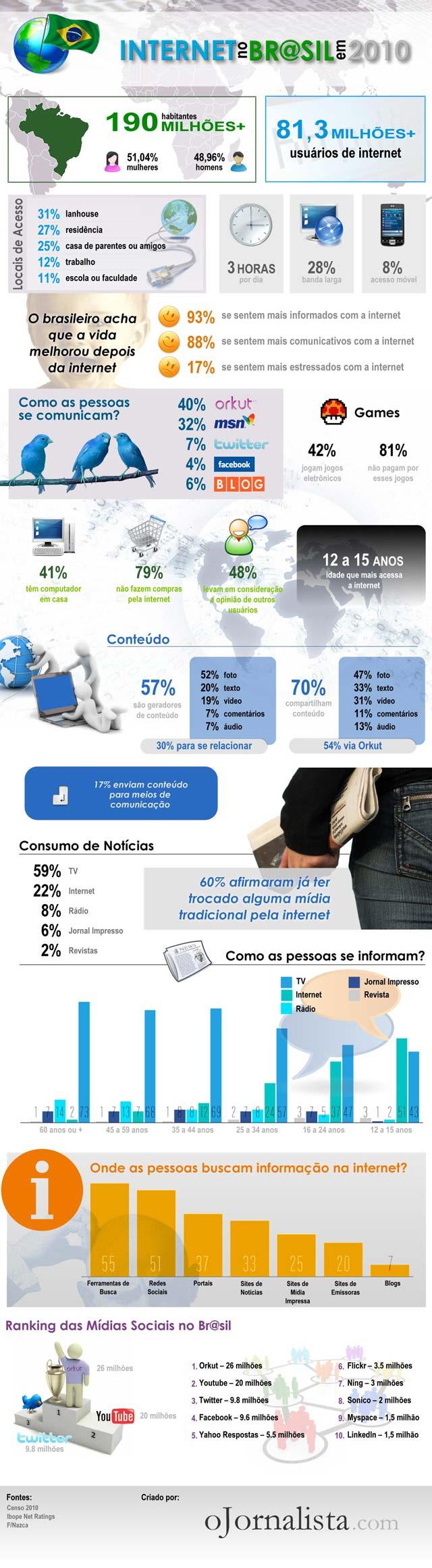 Infográfico sobre Internet no Brasil. Como é o internauta brasileiro?