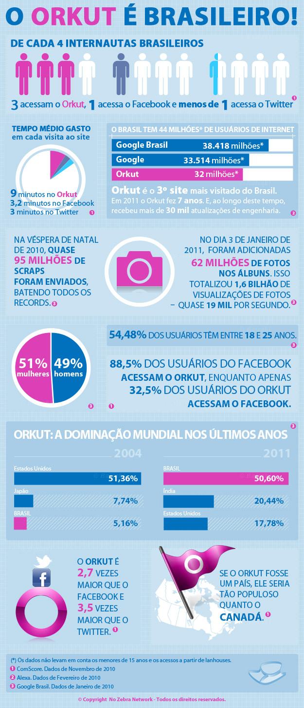"Infográfico ""Orkut é Brasileiro"""