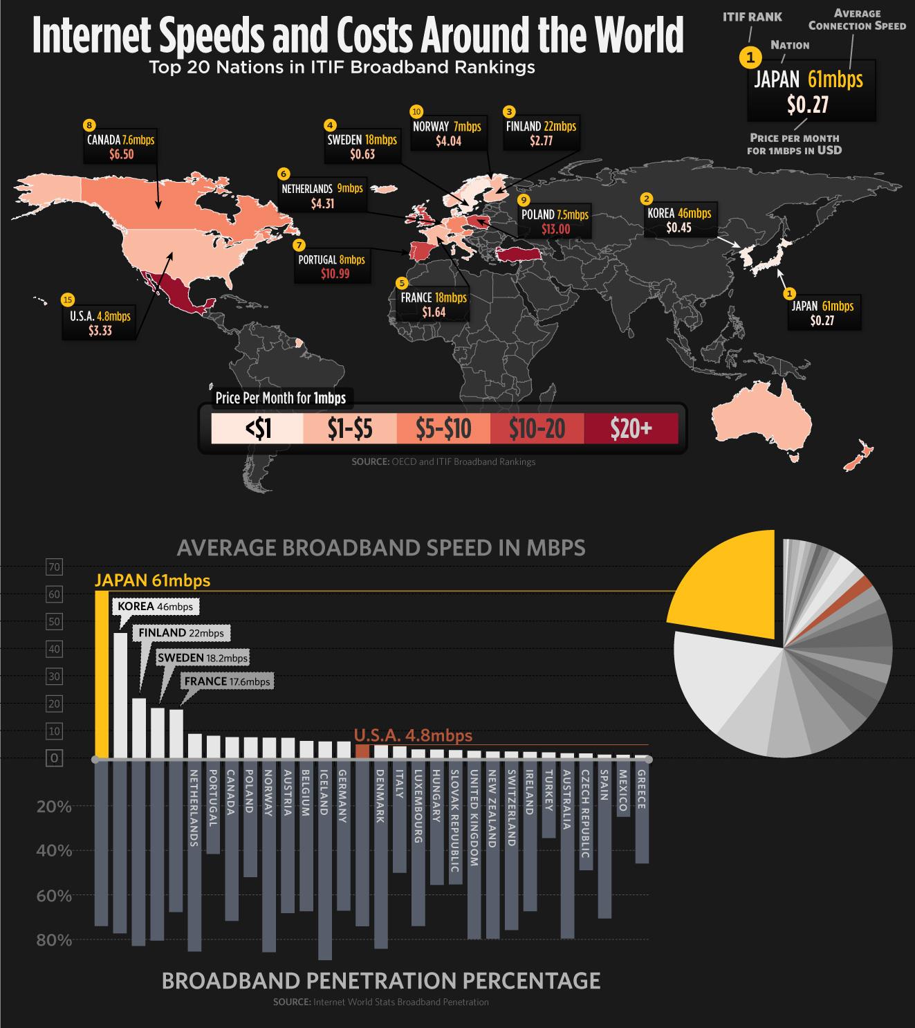Infográfico sobre o custo da internet ao redor do mundo