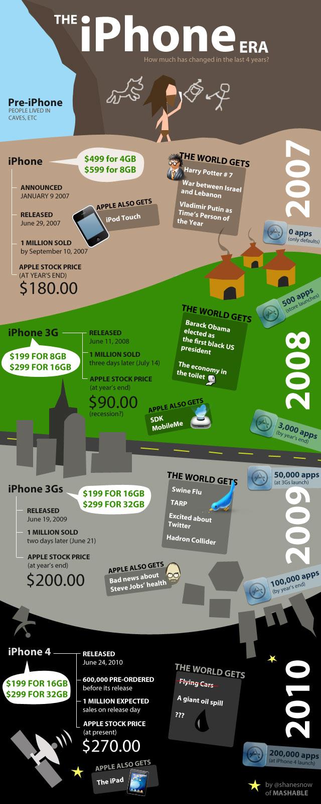 Infográfico sobre a história do Iphone