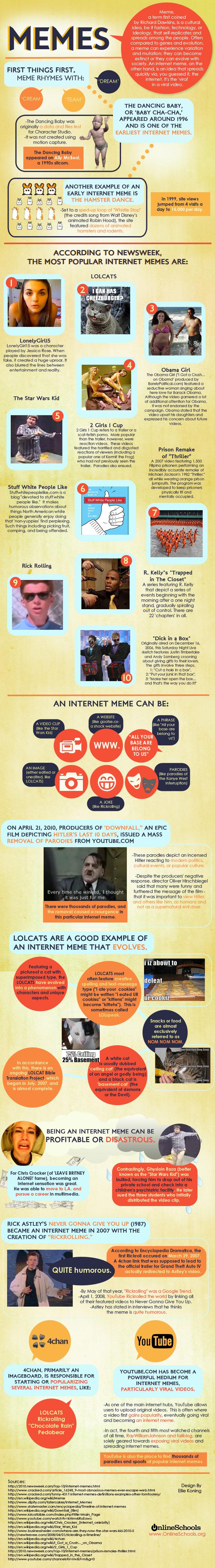 Infográfico sobre os principais memes da internet