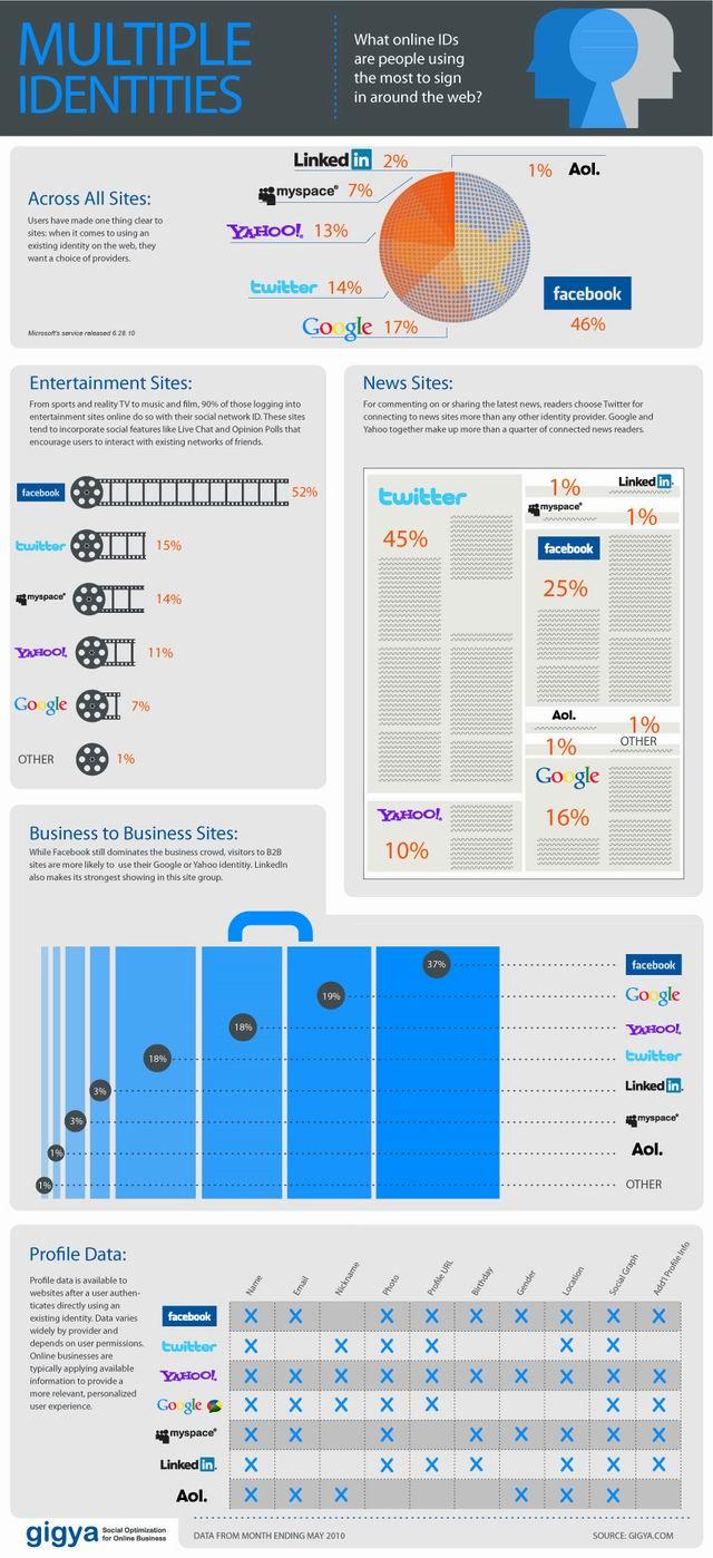 Qual identidade mais usada pela web?