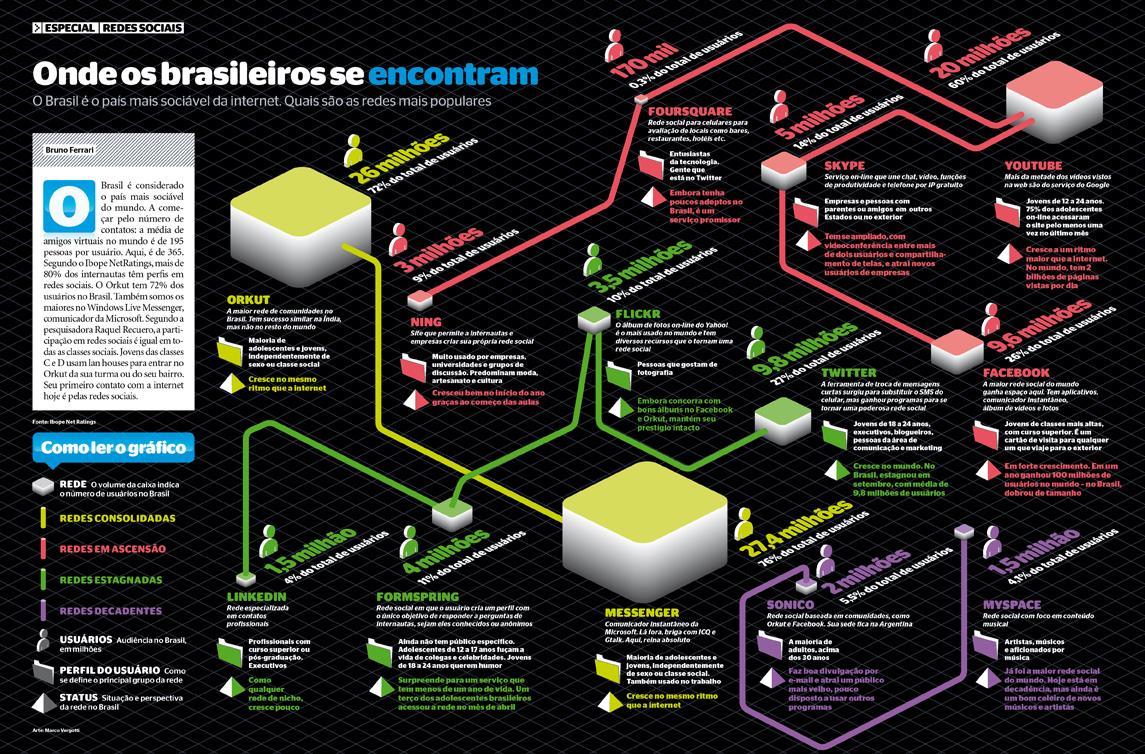Como estão as redes sociais no Brasil
