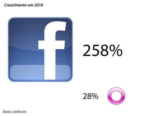 Crescimento do Orkut e Facebook em 2010