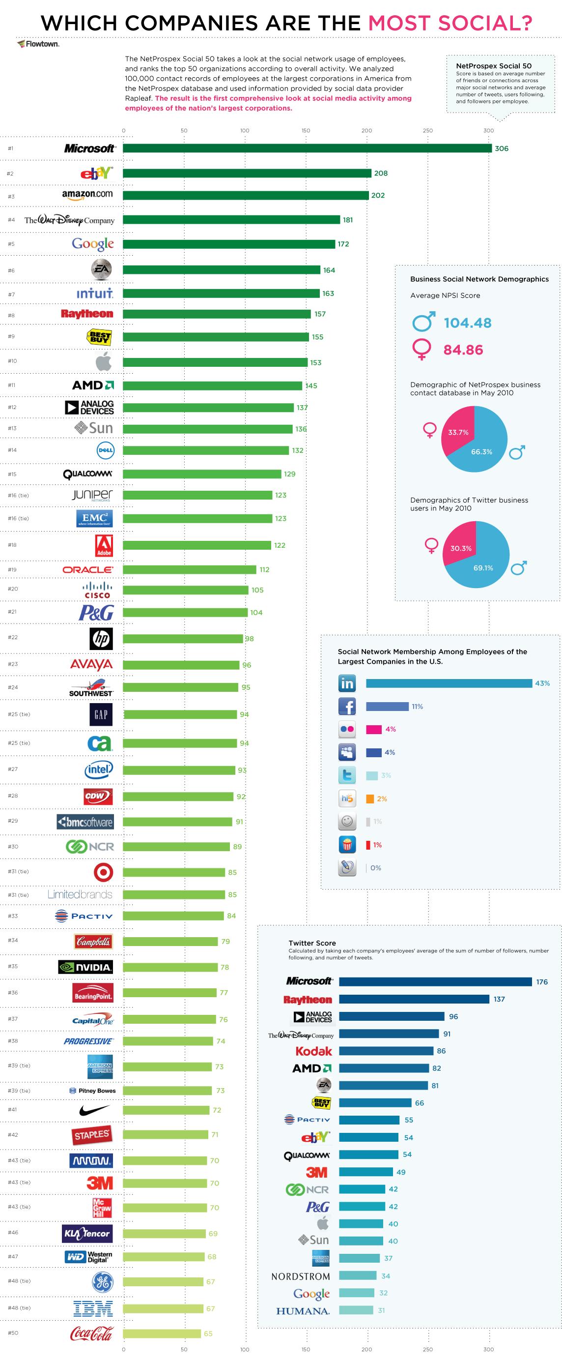 Qual a empresa mais social da web?