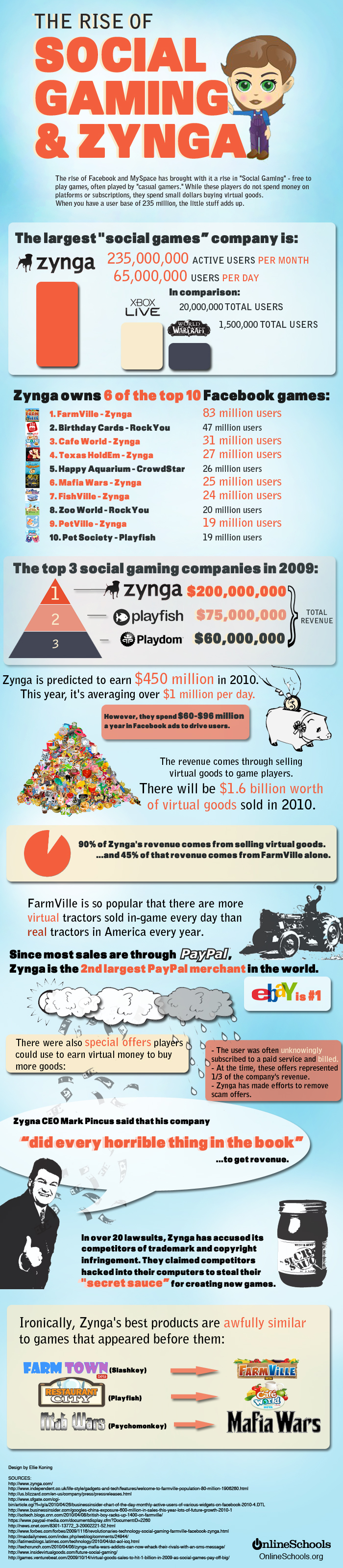 Social Games Infográfico