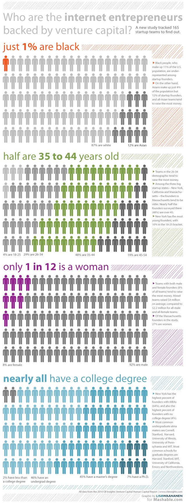 Pessoas por traz das principais startups