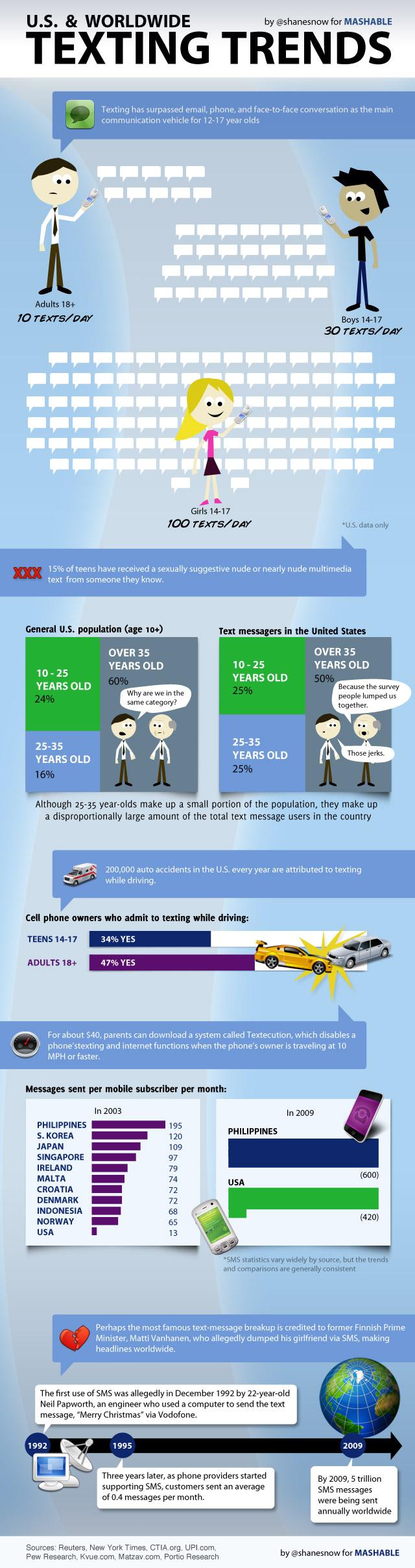 Tendências para o mercado de SMS